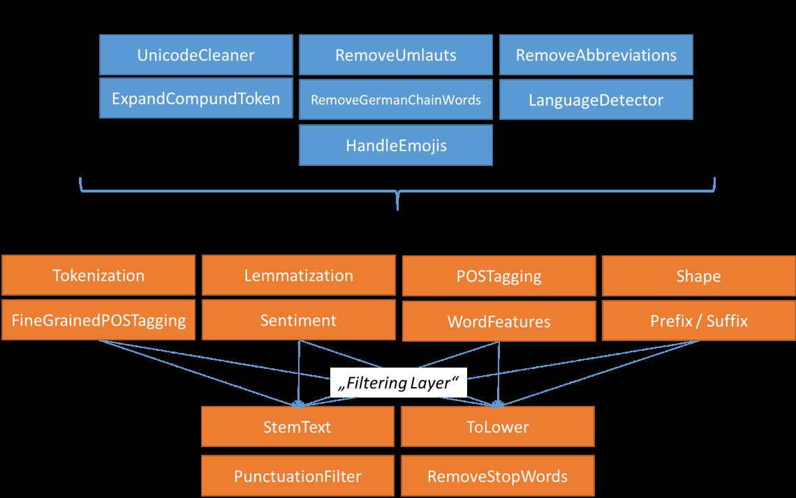 General_Text_Preprocessing